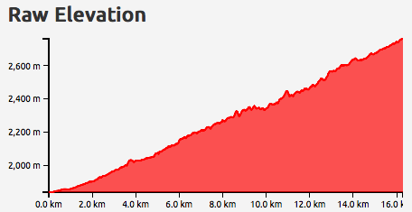 Raw elevation of the Col de l'Iseran